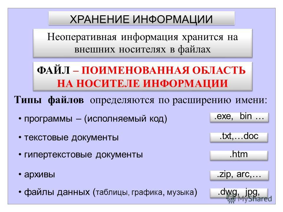 ХРАНЕНИЕ ИНФОРМАЦИИ ФАЙЛ – ПОИМЕНОВАННАЯ ОБЛАСТЬ НА НОСИТЕЛЕ ИНФОРМАЦИИ ФАЙЛ – ПОИМЕНОВАННАЯ ОБЛАСТЬ НА НОСИТЕЛЕ ИНФОРМАЦИИ Типы файлов определяются по расширению имени: программы – (исполняемый код) текстовые документы гипертекстовые документы архив