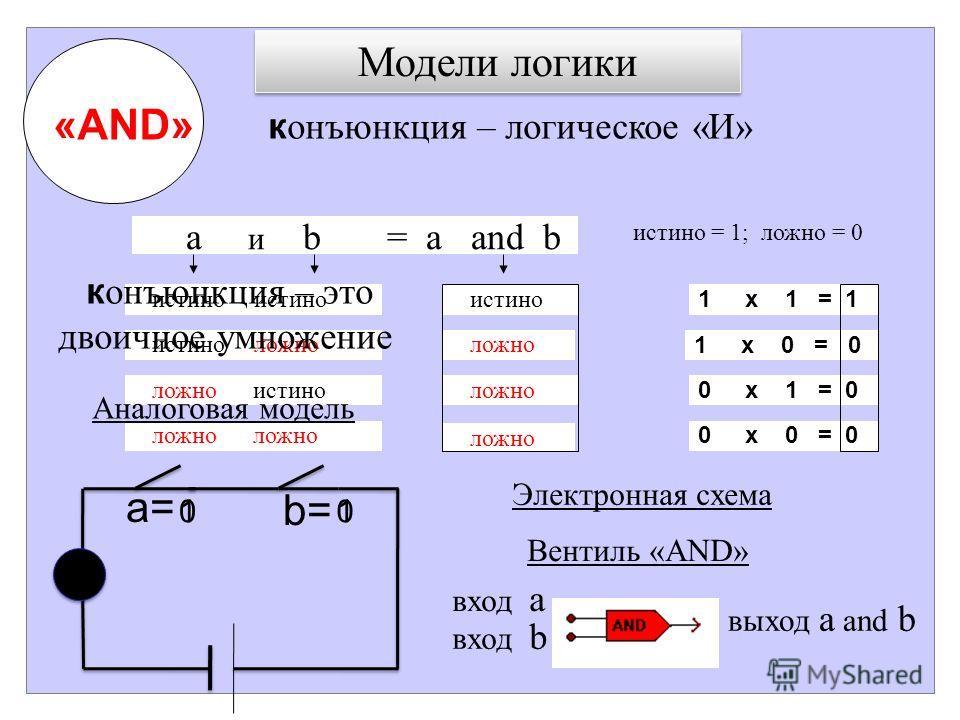 Модели логики к онъюнкция – логическое «И» a и b = a and b истино истино истино ложно истино ложно ложно истино ложно ложно ложно истино = 1; ложно = 0 1 х 1 = 1 1 х 0 = 0 0 х 1 = 0 0 х 0 = 0 Вентиль «AND» вход a вход b выход a and b «AND» Аналоговая