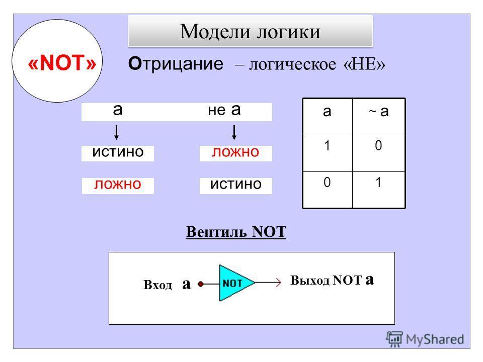 Модели логики Отрицание – логическое «НЕ» «NOT» 10 01 ~ aa Вентиль NOT Вход a Выход NOT a а не a истиноложно истино