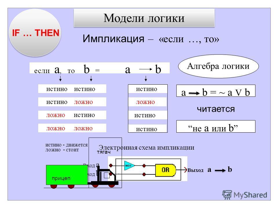Вход a Вход b Выход a b если a, то b = a b не a или b a b = ~ a V b прицеп истино - движется ложно - стоит тягач Электронная схема импликации истино истино истино ложно истино ложно ложно истино ложно ложно истино Модели логики Импликация – «если …,