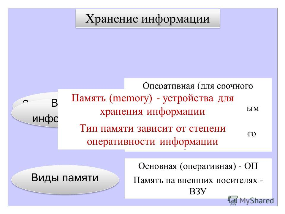 Задачи хранения Виды информации Виды информации Виды памяти Сохранность в течении нужного времени Удобный поиск – легкий доступ Оперативная (для срочного использования) Неоперативная, но с быстрым доступом Неоперативная длительного хранения Основная