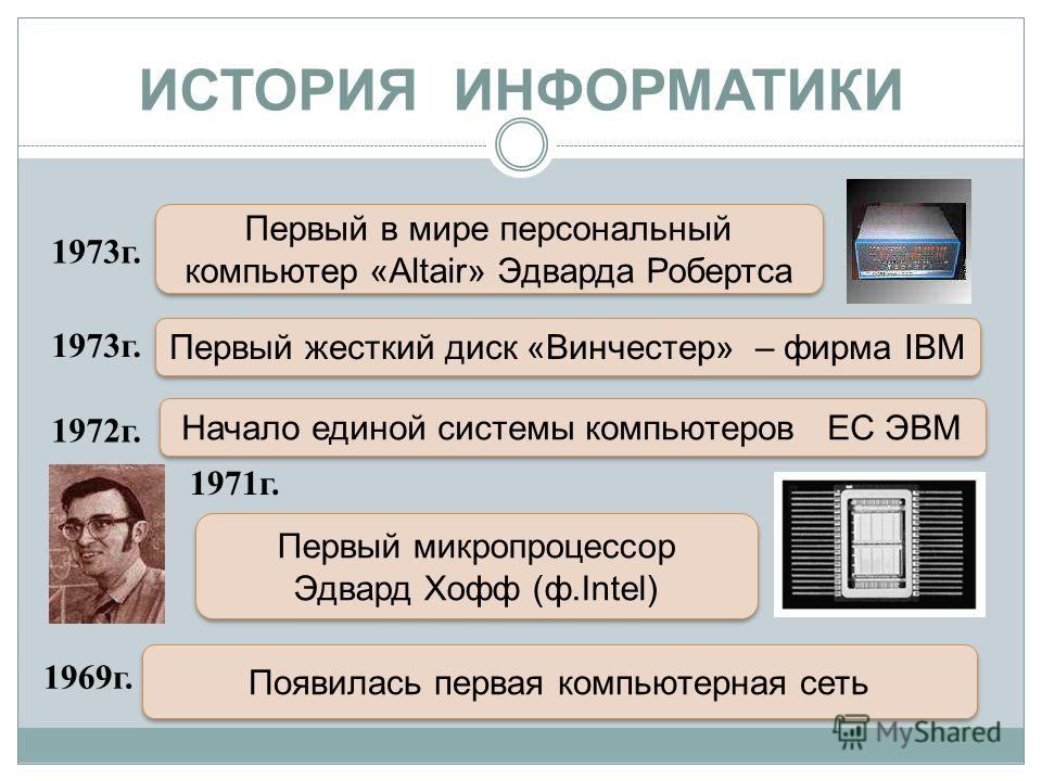 ИСТОРИЯ ИНФОРМАТИКИ 1973г. Появилась первая компьютерная сеть 1969г. 1971г. Первый микропроцессор Эдвард Хофф (ф.Intel) Первый микропроцессор Эдвард Хофф (ф.Intel) 1972г. Начало единой системы компьютеров ЕС ЭВМ Первый жесткий диск «Винчестер» – фирм