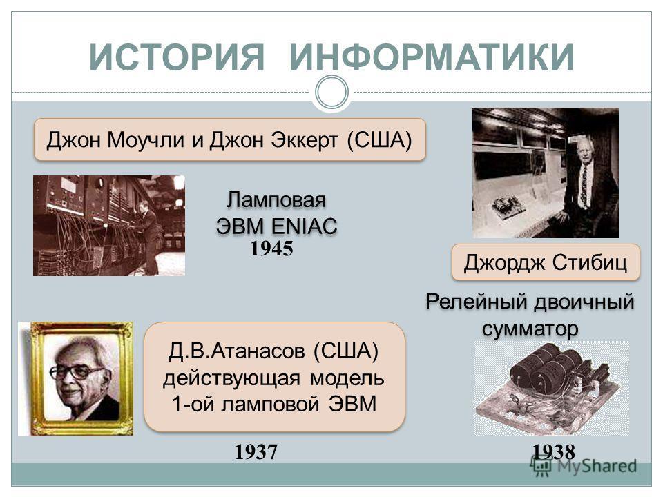 ИСТОРИЯ ИНФОРМАТИКИ Ламповая ЭВМ ENIAC 1945 1938 1937 Релейный двоичный сумматор Д.В.Атанасов (США) действующая модель 1-ой ламповой ЭВМ Д.В.Атанасов (США) действующая модель 1-ой ламповой ЭВМ Джордж Стибиц Джон Моучли и Джон Эккерт (США)