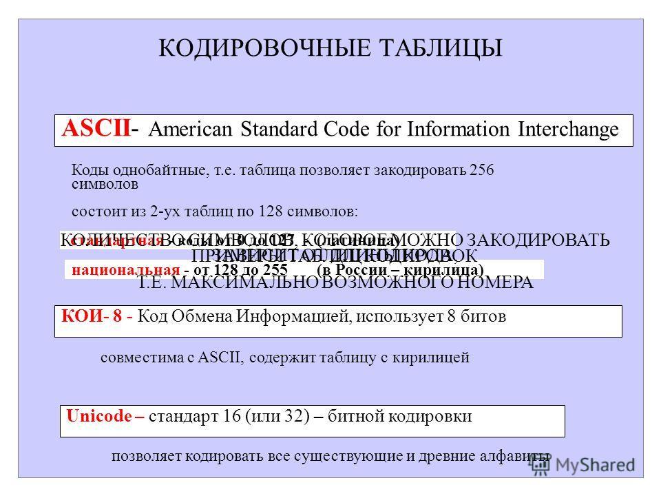КОДИРОВОЧНЫЕ ТАБЛИЦЫ ASCII- American Standard Code for Information Interchange состоит из 2-ух таблиц по 128 символов: стандартная - коды от 0 до 127 - (латиница) национальная - от 128 до 255 (в России – кирилица) КОИ- 8 - Код Обмена Информацией, исп