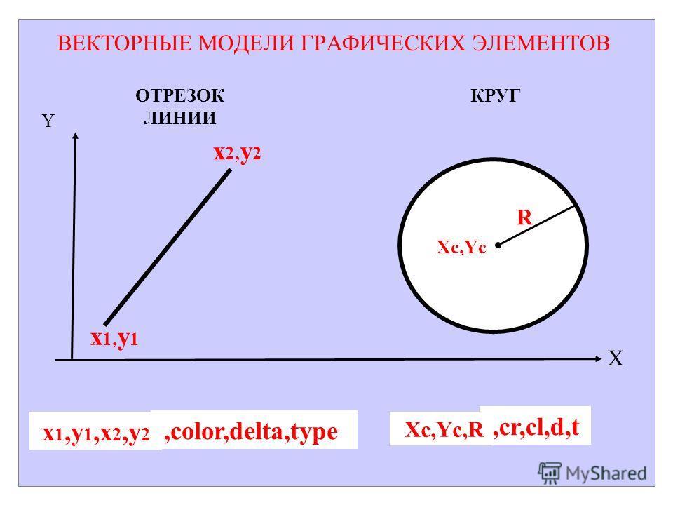 ВЕКТОРНЫЕ МОДЕЛИ ГРАФИЧЕСКИХ ЭЛЕМЕНТОВ Y x 2, y 2 x 1, y 1 Xc,Yc R ОТРЕЗОК ЛИНИИ КРУГ X,color,delta,type x 1,y 1,x 2,y 2,cr,cl,d,t Xc,Yc,R