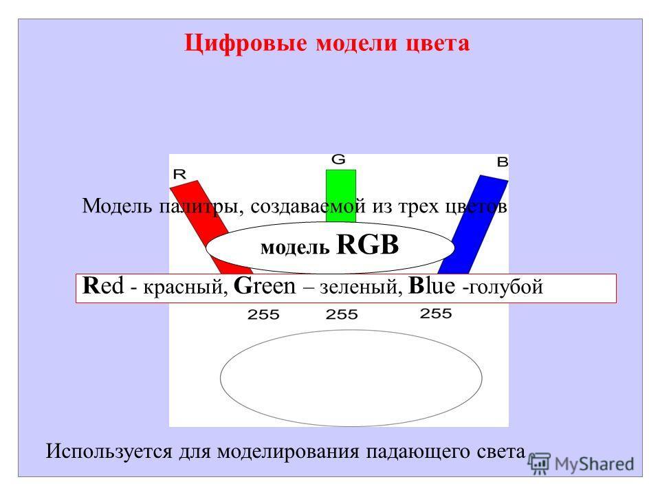 Цифровые модели цвета Модель палитры, создаваемой из трех цветов Red - красный, Green – зеленый, Blue -голубой модель RGB Используется для моделирования падающего света
