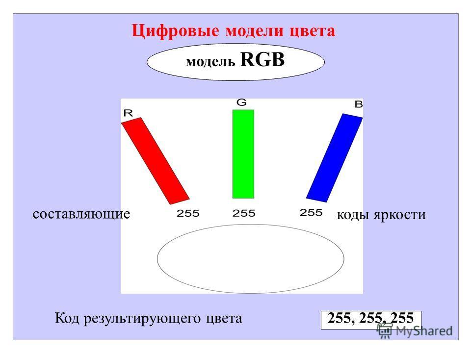 Цифровые модели цвета модель RGB Код результирующего цвета 255, 255, 255 составляющие коды яркости
