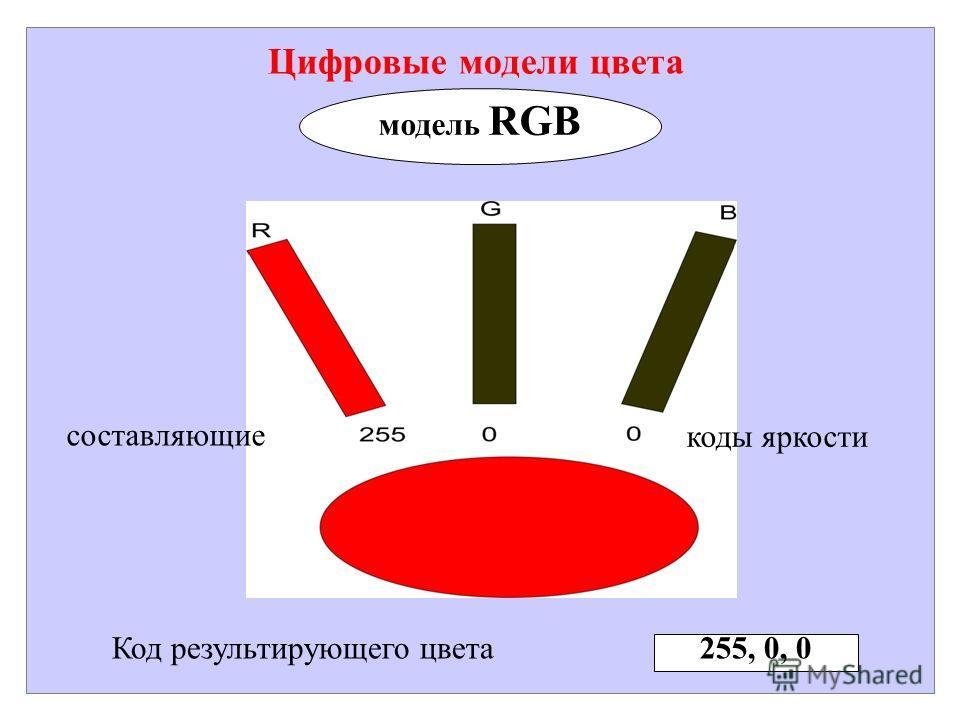 Цифровые модели цвета модель RGB Код результирующего цвета 255, 0, 0 составляющие коды яркости