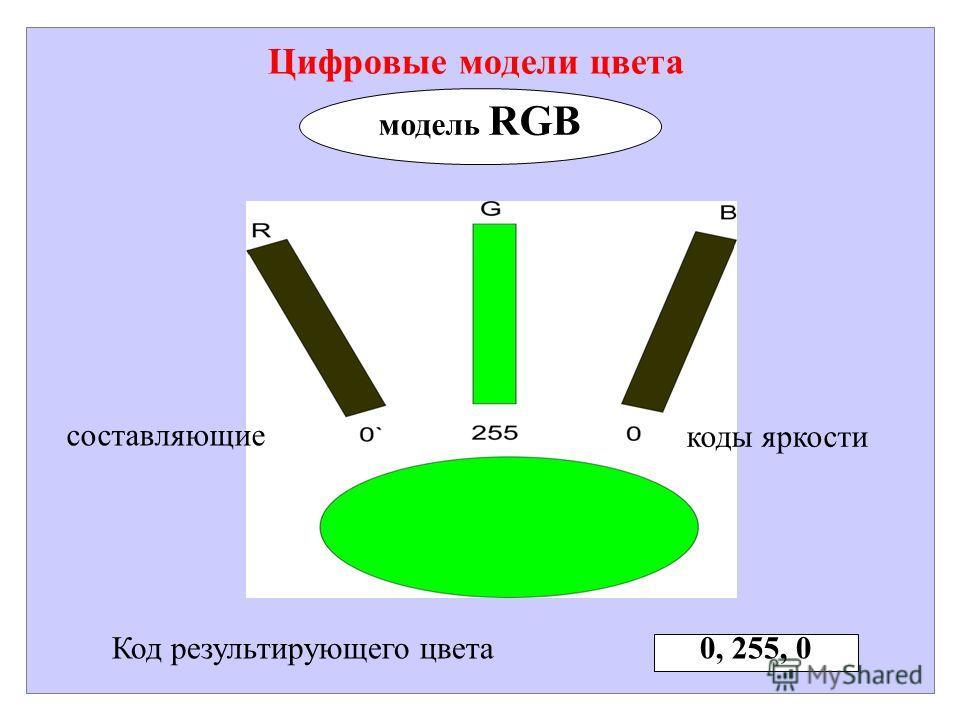 Цифровые модели цвета модель RGB Код результирующего цвета 0, 255, 0 составляющие коды яркости