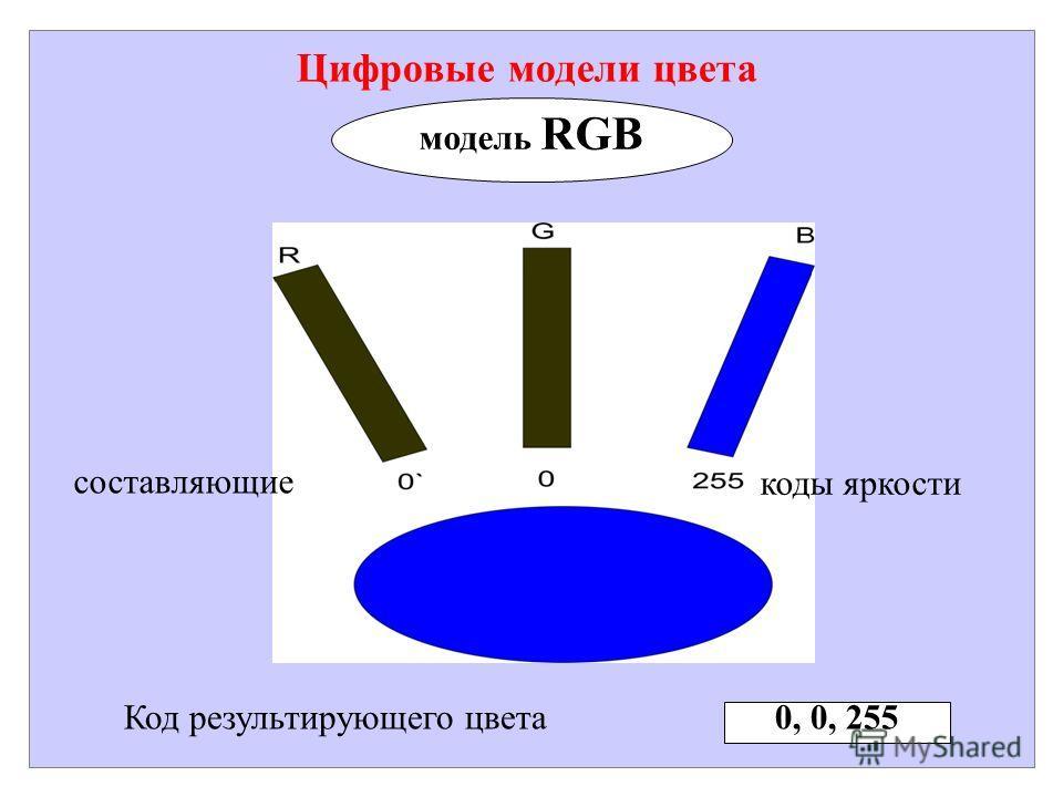Цифровые модели цвета модель RGB Код результирующего цвета 0, 0, 255 составляющие коды яркости