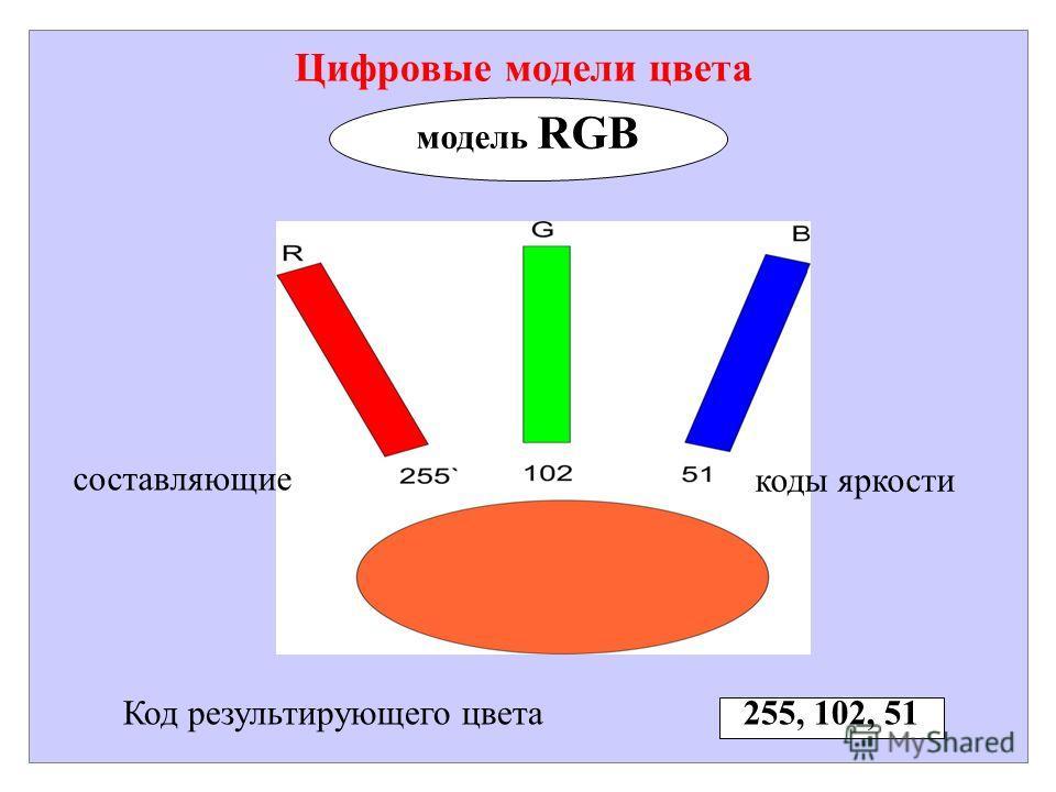 Цифровые модели цвета модель RGB Код результирующего цвета 255, 102, 51 составляющие коды яркости
