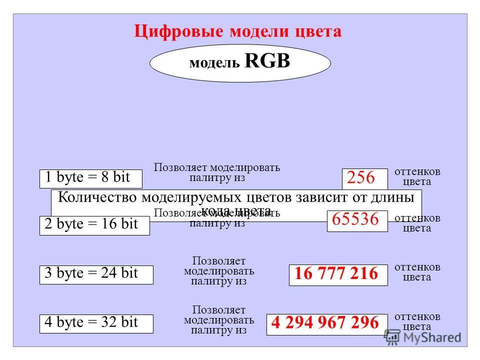 Цифровые модели цвета модель RGB Количество моделируемых цветов зависит от длины кода цвета 1 byte = 8 bit Позволяет моделировать палитру из 256 оттенков цвета 2 byte = 16 bit 65536 оттенков цвета 3 byte = 24 bit 16 777 216 оттенков цвета Позволяет м