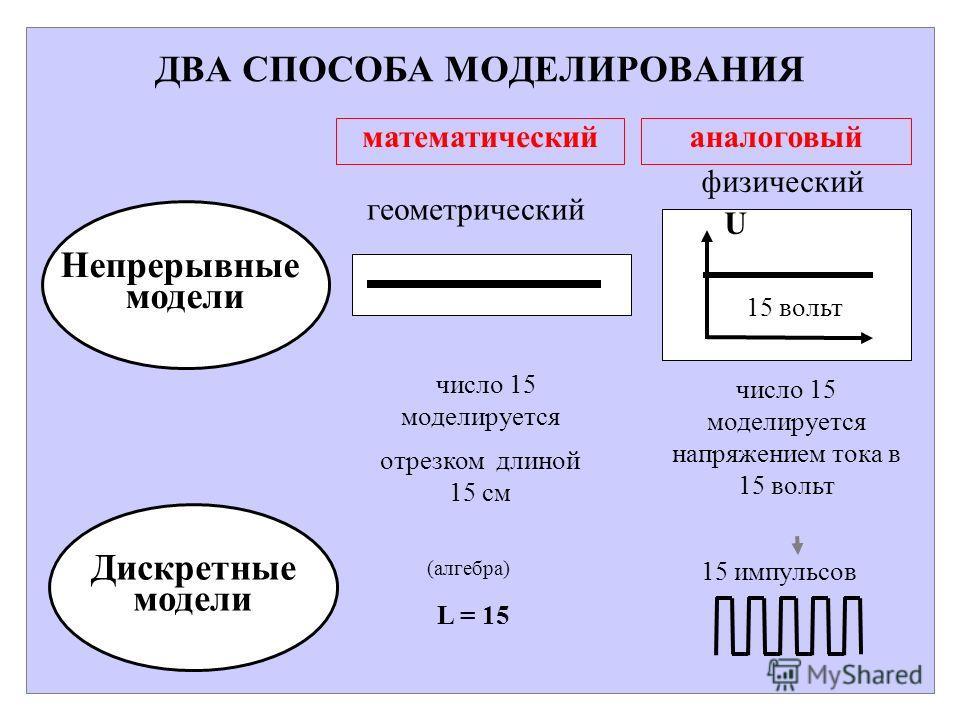 ДВА СПОСОБА МОДЕЛИРОВАНИЯ Непрерывные модели Дискретные модели математическийаналоговый число 15 моделируется отрезком длиной 15 см геометрический 15 вольт U число 15 моделируется напряжением тока в 15 вольт (алгебра) L = 15 15 импульсов физический