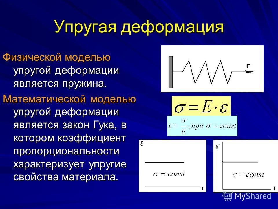 Упругая деформация Физической моделью упругой деформации является пружина. Математической моделью упругой деформации является закон Гука, в котором коэффициент пропорциональности характеризует упругие свойства материала.