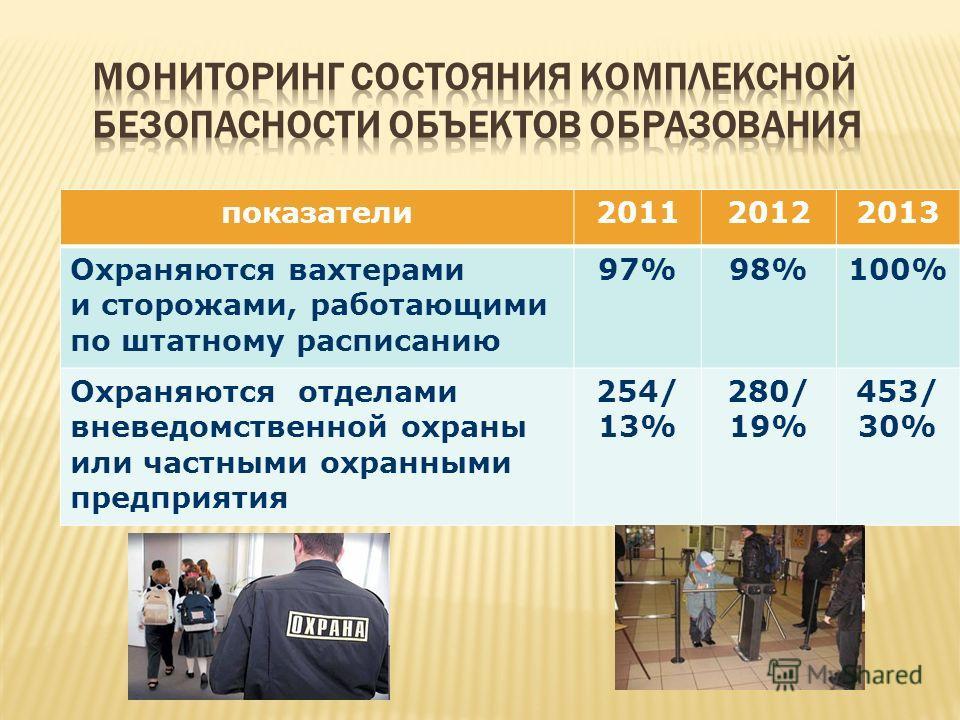 показатели201120122013 Охраняются вахтерами и сторожами, работающими по штатному расписанию 97%98%100% Охраняются отделами вневедомственной охраны или частными охранными предприятия 254/ 13% 280/ 19% 453/ 30%