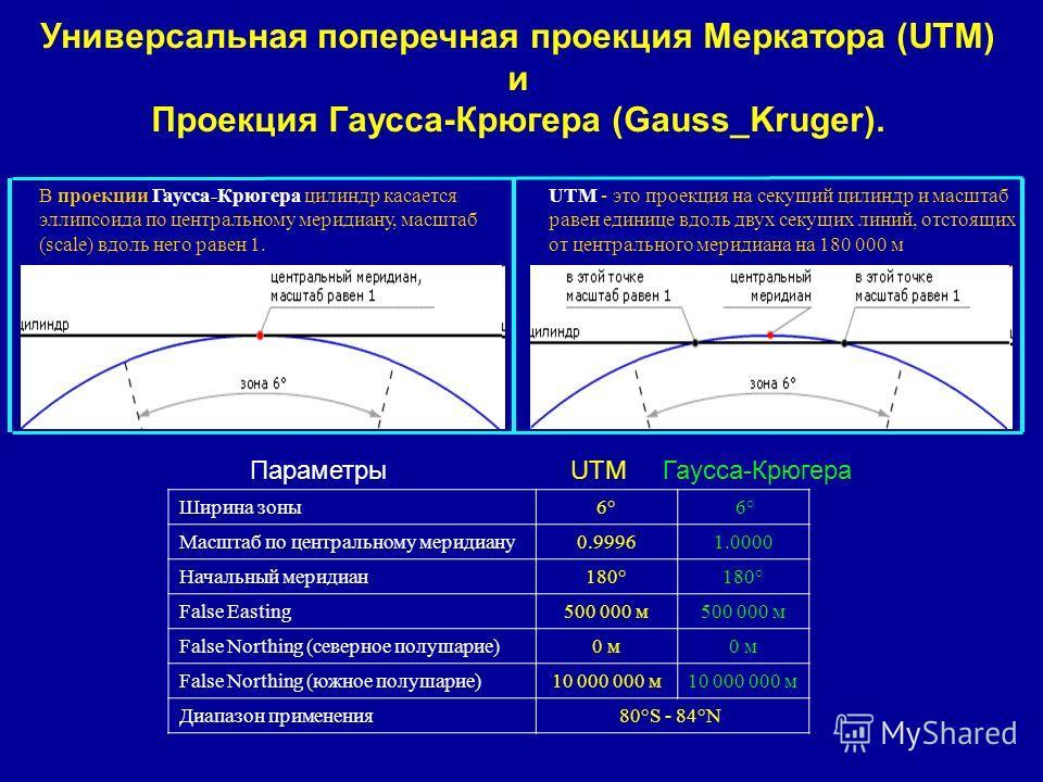Универсальная поперечная проекция Меркатора (UTM) и Проекция Гаусса-Крюгера (Gauss_Kruger). В проекции Гаусса-Крюгера цилиндр касается эллипсоида по центральному меридиану, масштаб (scale) вдоль него равен 1. UTM - это проекция на секущий цилиндр и м