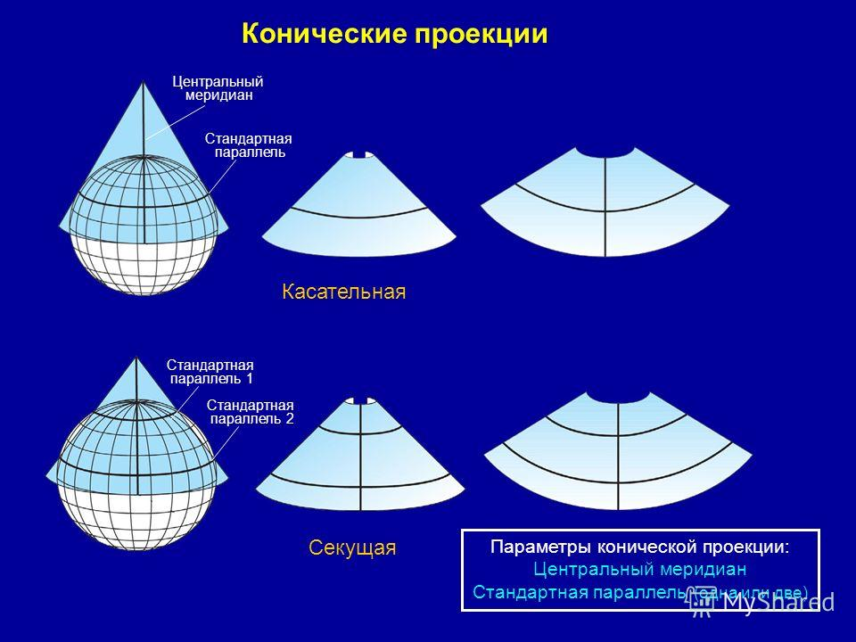 Конические проекции Касательная Секущая Стандартная параллель Центральный меридиан Стандартная параллель 1 Стандартная параллель 2 Параметры конической проекции: Центральный меридиан Стандартная параллель (одна или две)