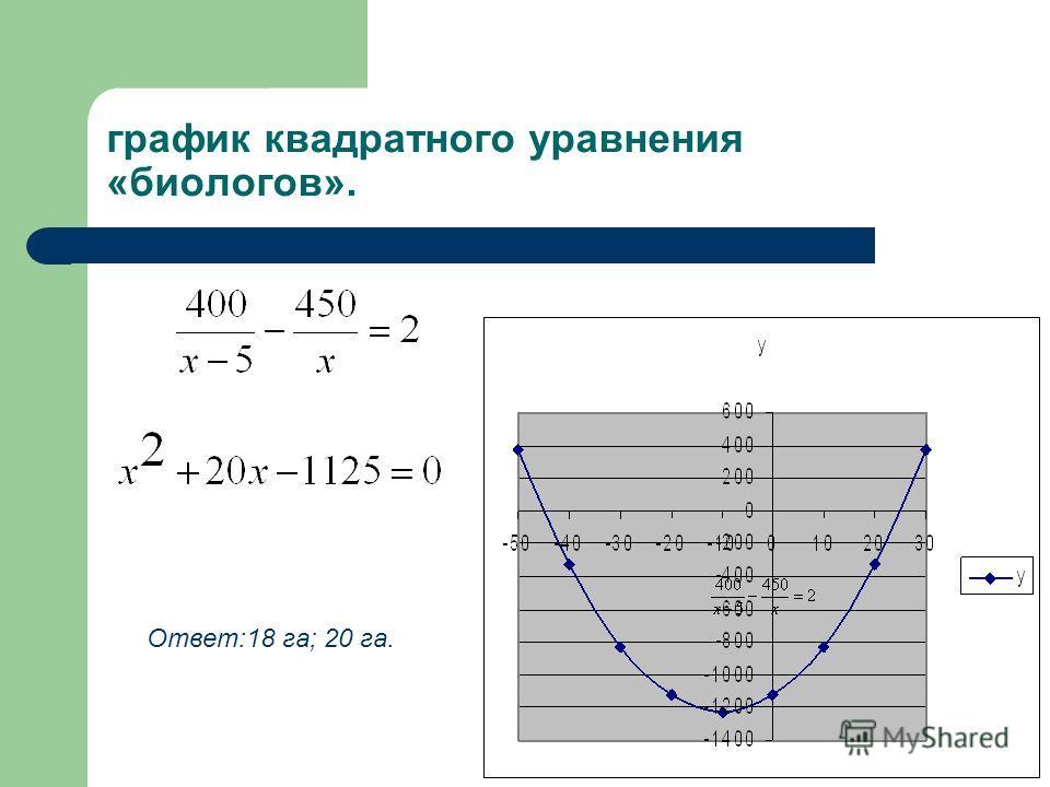 график квадратного уравнения «биологов». Ответ:18 га; 20 га.