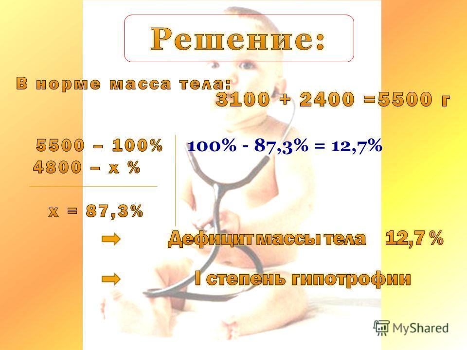 100% - 87,3% = 12,7%