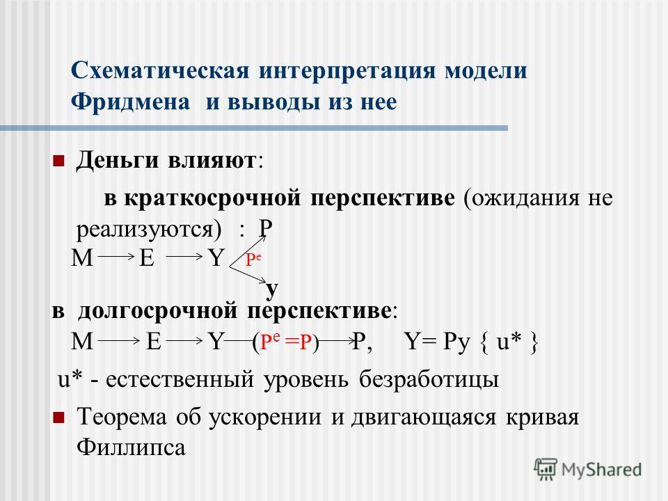 Схематическая интерпретация модели Фридмена и выводы из нее Деньги влияют: в краткосрочной перспективе (ожидания не реализуются) : P M E Y P e y в долгосрочной перспективе: M E Y ( P e = P) P, Y= Py { u* } u* - естественный уровень безработицы Теорем