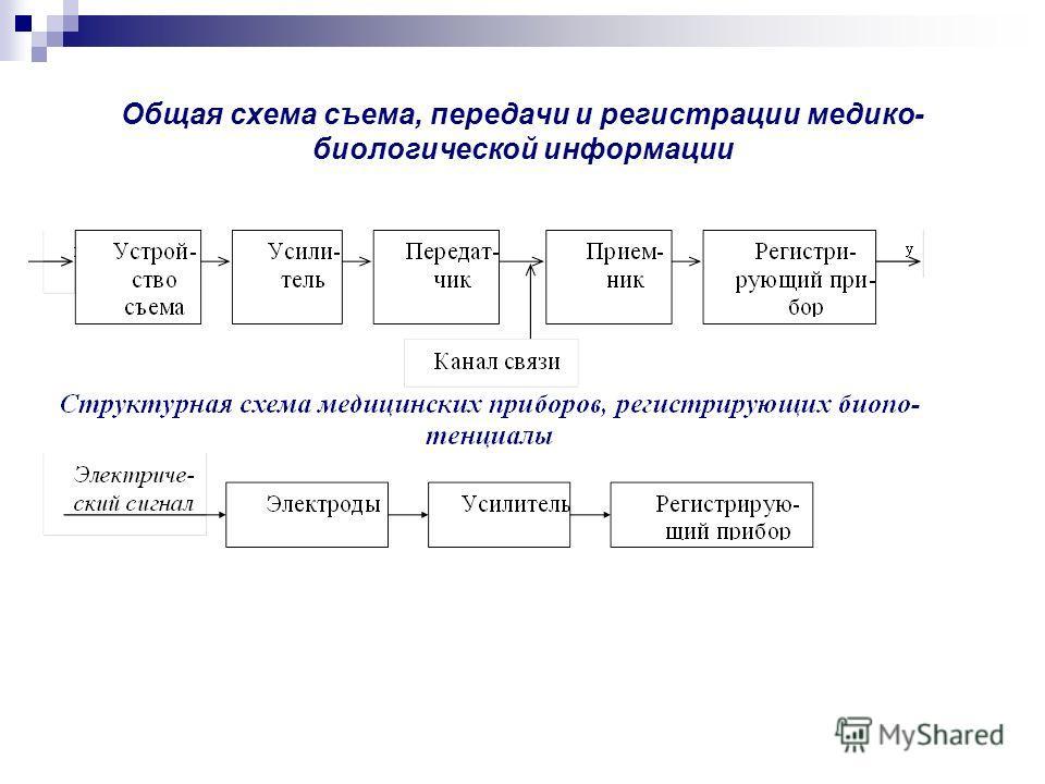 Общая схема съема, передачи и регистрации медико- биологической информации