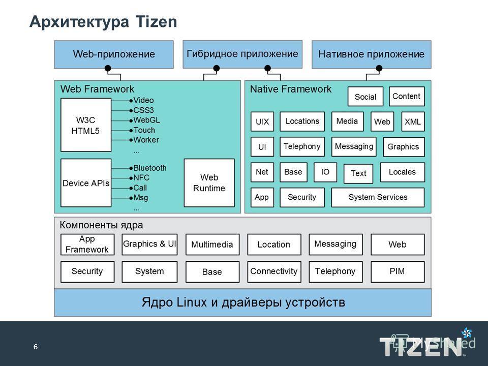 Архитектура Tizen 6