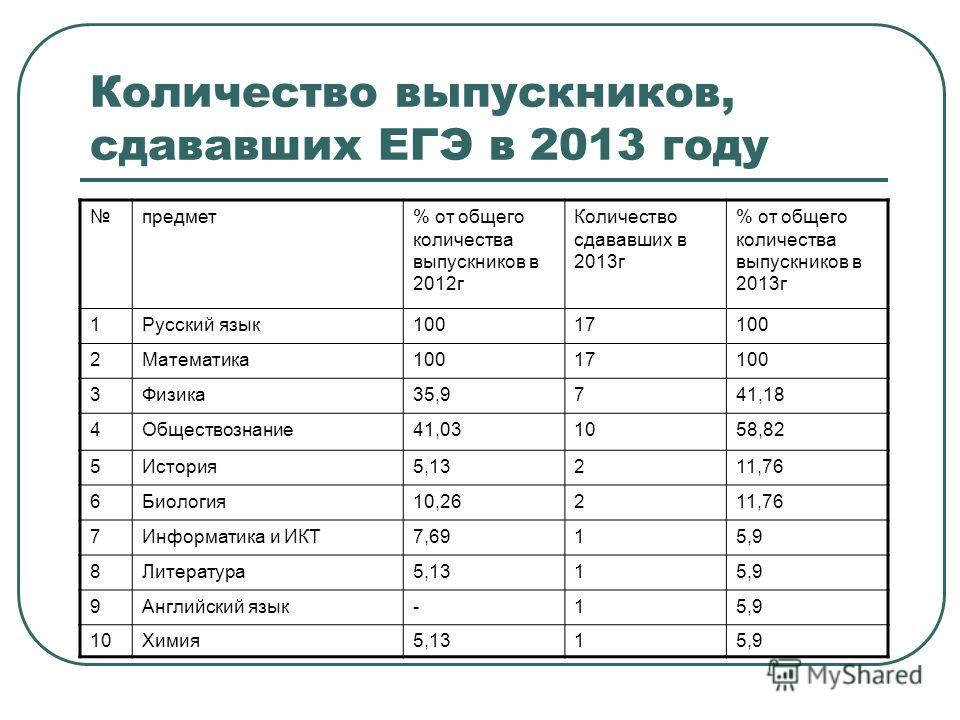 Количество выпускников, сдававших ЕГЭ в 2013 году предмет% от общего количества выпускников в 2012г Количество сдававших в 2013г % от общего количества выпускников в 2013г 1Русский язык10017100 2Математика10017100 3Физика35,9741,18 4Обществознание41,