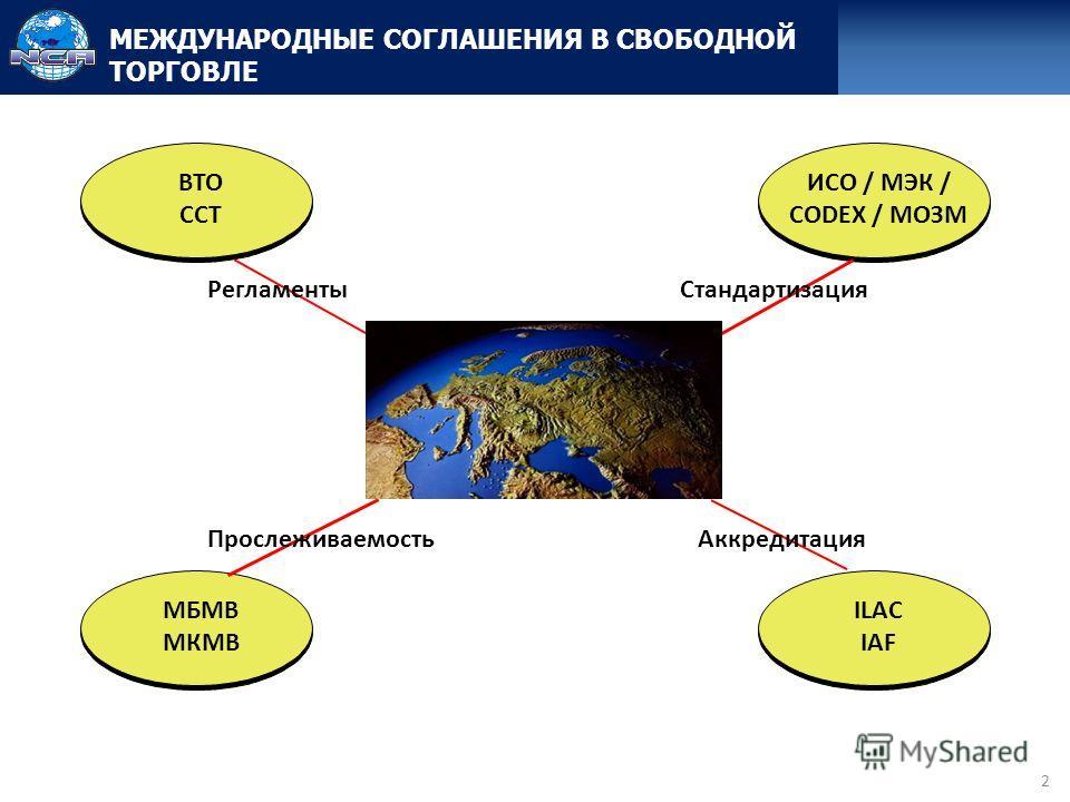 2 МЕЖДУНАРОДНЫЕ СОГЛАШЕНИЯ В СВОБОДНОЙ ТОРГОВЛЕ ВТО ССТ Регламенты ИСО / МЭК / CODEX / МОЗМ Стандартизация МБМВ МКМВ ILAC IAF ПрослеживаемостьАккредитация