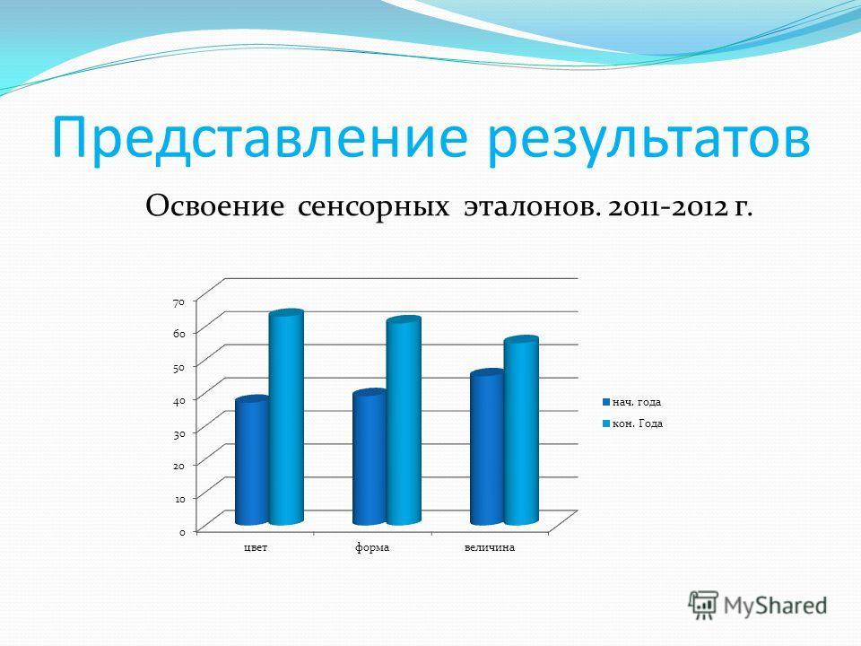 Представление результатов Освоение сенсорных эталонов. 2011-2012 г.