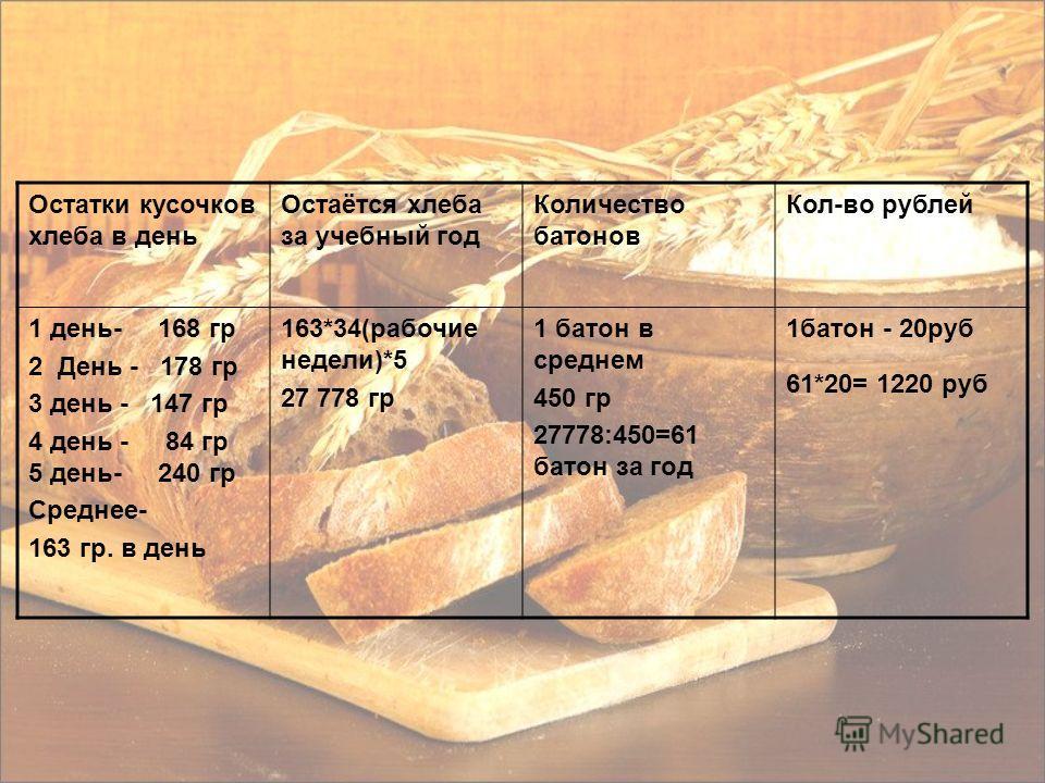 Остатки кусочков хлеба в день Остаётся хлеба за учебный год Количество батонов Кол-во рублей 1 день- 168 гр 2 День - 178 гр 3 день - 147 гр 4 день - 84 гр 5 день- 240 гр Среднее- 163 гр. в день 163*34(рабочие недели)*5 27 778 гр 1 батон в среднем 450
