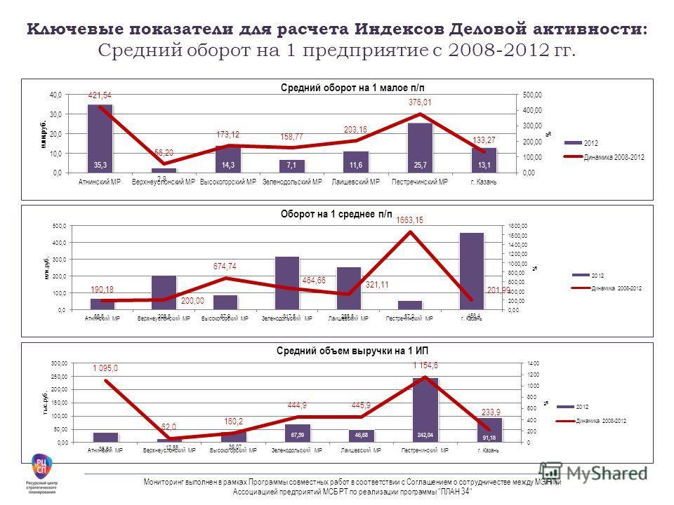 Ключевые показатели для расчета Индексов Деловой активности: Средний оборот на 1 предприятие с 2008-2012 гг. Мониторинг выполнен в рамках Программы совместных работ в соответствии с Соглашением о сотрудничестве между МЭ РТ и Ассоциацией предприятий М