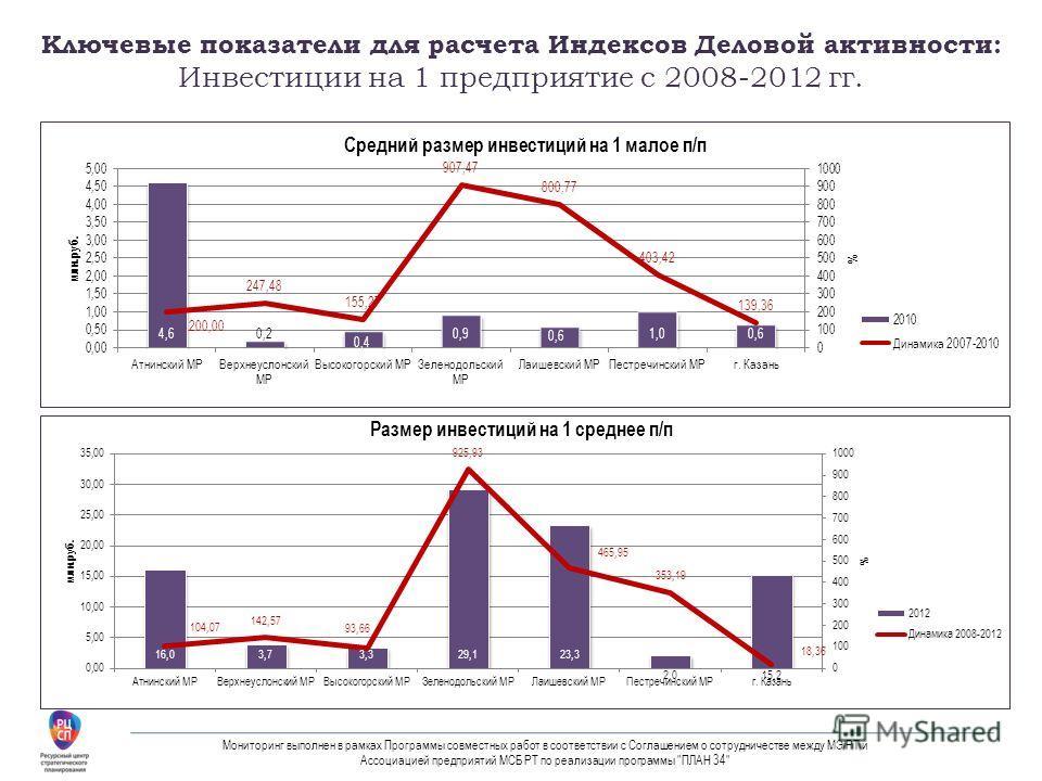 Ключевые показатели для расчета Индексов Деловой активности: Инвестиции на 1 предприятие с 2008-2012 гг. Мониторинг выполнен в рамках Программы совместных работ в соответствии с Соглашением о сотрудничестве между МЭ РТ и Ассоциацией предприятий МСБ Р