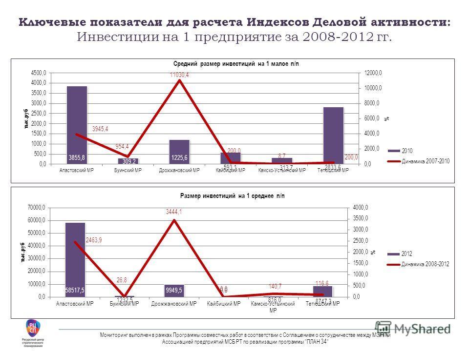 Ключевые показатели для расчета Индексов Деловой активности: Инвестиции на 1 предприятие за 2008-2012 гг. Мониторинг выполнен в рамках Программы совместных работ в соответствии с Соглашением о сотрудничестве между МЭ РТ и Ассоциацией предприятий МСБ