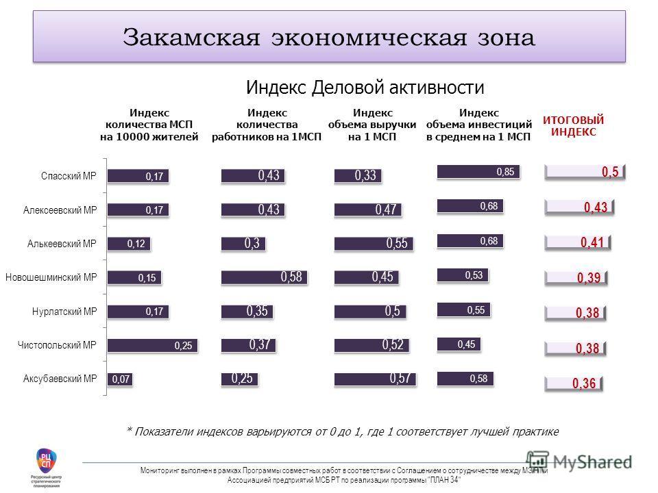 Закамская экономическая зона * Показатели индексов варьируются от 0 до 1, где 1 соответствует лучшей практике Индекс количества МСП на 10000 жителей Индекс количества работников на 1МСП Индекс объема выручки на 1 МСП Индекс объема инвестиций в средне