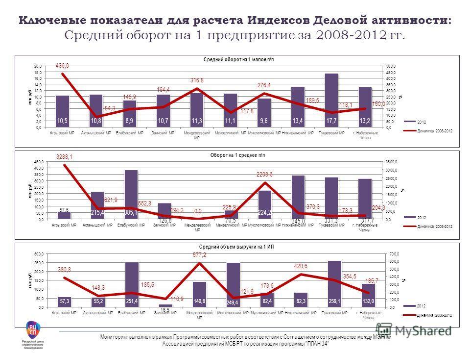 Ключевые показатели для расчета Индексов Деловой активности: Средний оборот на 1 предприятие за 2008-2012 гг. Мониторинг выполнен в рамках Программы совместных работ в соответствии с Соглашением о сотрудничестве между МЭ РТ и Ассоциацией предприятий