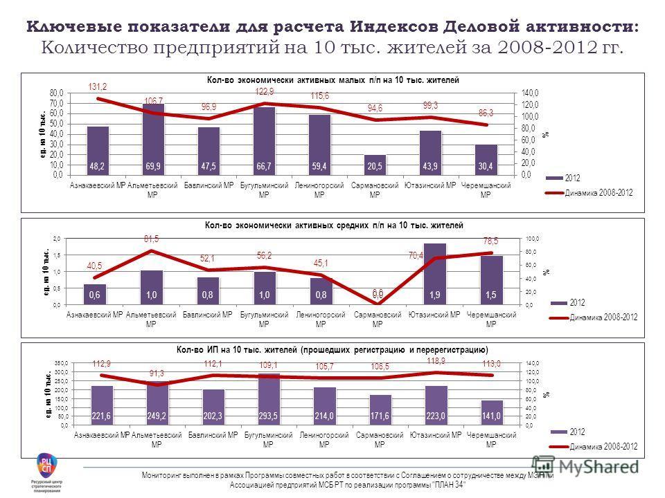 Ключевые показатели для расчета Индексов Деловой активности: Количество предприятий на 10 тыс. жителей за 2008-2012 гг. Мониторинг выполнен в рамках Программы совместных работ в соответствии с Соглашением о сотрудничестве между МЭ РТ и Ассоциацией пр