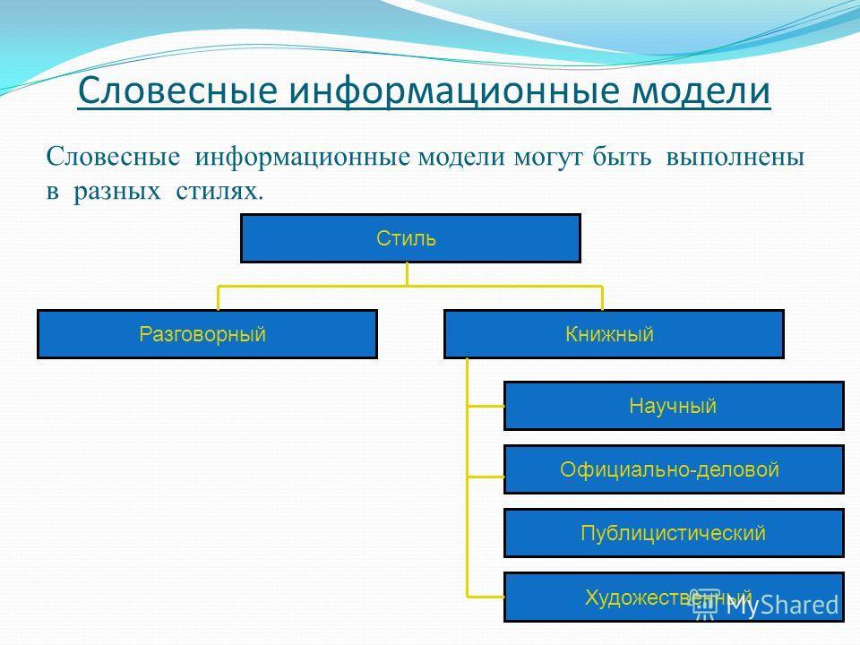 Словесные информационные модели Словесные информационные модели могут быть выполнены в разных стилях. Стиль РазговорныйКнижный Научный Официально-деловой Публицистический Художественный