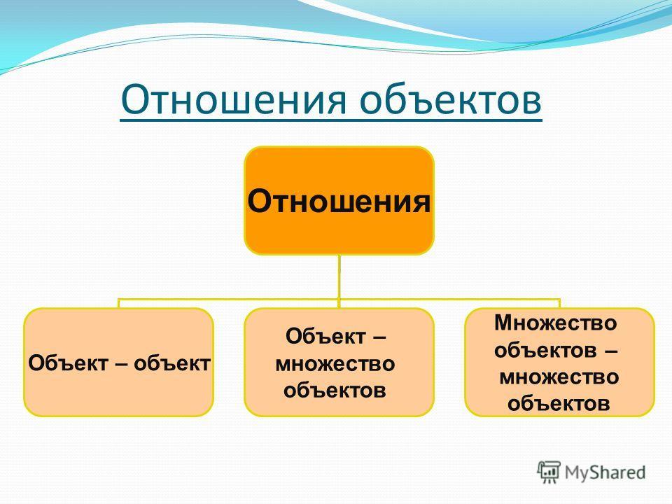 Отношения объектов Отношения Объект – объект Объект – множество объектов Множество объектов – множество объектов
