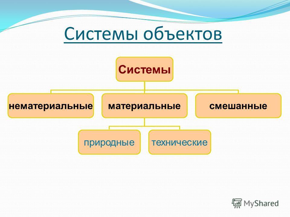 Системы объектов Системы нематериальныематериальныесмешанные природныетехнические