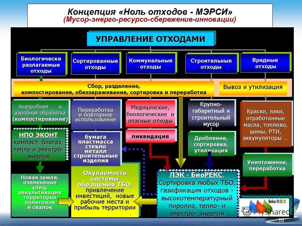 10 Концепция «Ноль отходов - МЭРСИ» (Мусор-энерго-ресурсо-сбережение-инновации)