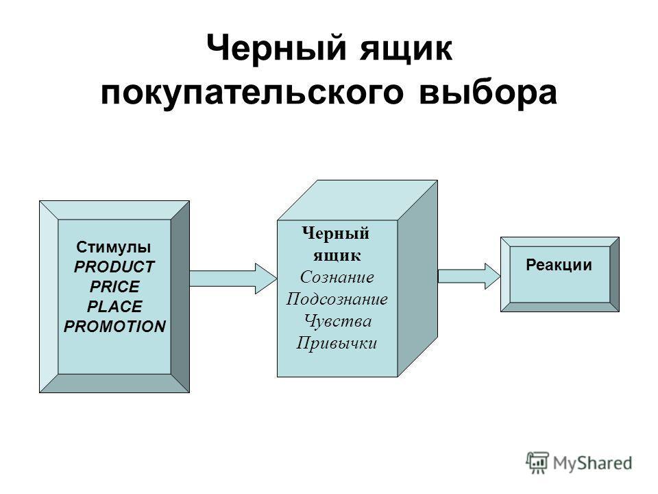 Черный ящик покупательского выбора Черный ящик Сознание Подсознание Чувства Привычки Реакции Стимулы PRODUCT PRICE PLACE PROMOTION
