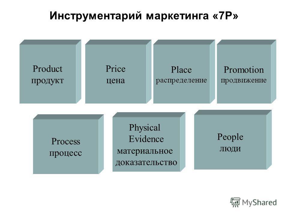 Инструментарий маркетинга «7Р» Produсt продукт Price цена Place распределение Promotion продвижение Process процесс Physical Evidence материальное доказательство People люди