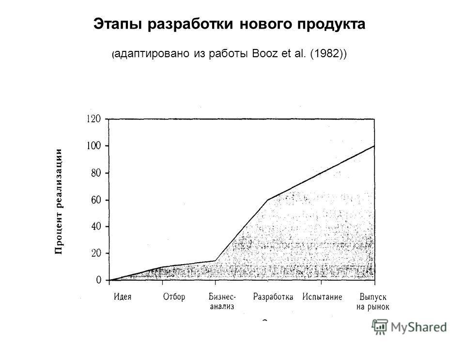 Этапы разработки нового продукта ( адаптировано из работы Booz et al. (1982))