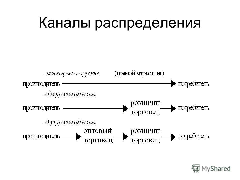 Каналы распределения
