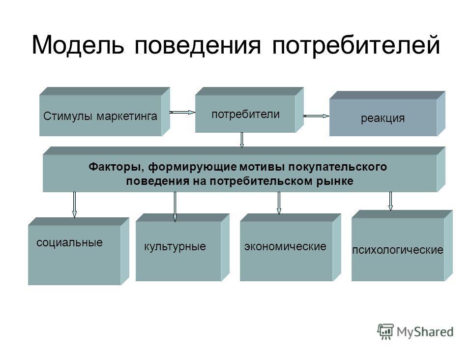 Модель поведения потребителей Стимулы маркетинга потребители реакция психологические Факторы, формирующие мотивы покупательского поведения на потребительском рынке социальные культурныеэкономические