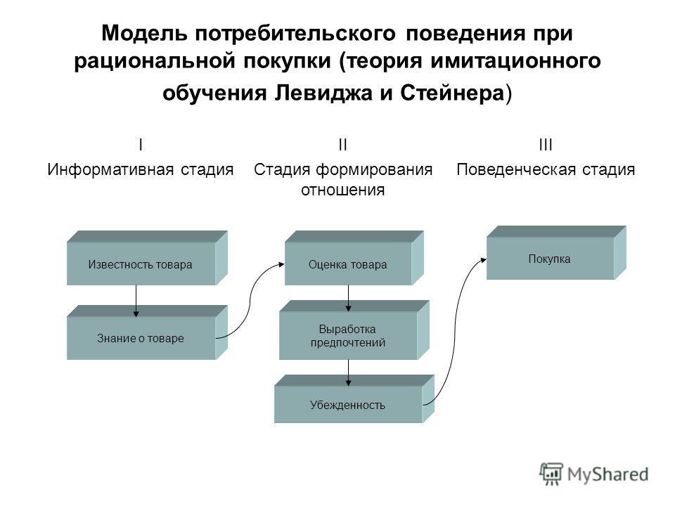 Модель потребительского поведения при рациональной покупки (теория имитационного обучения Левиджа и Стейнера) I Информативная стадия II Стадия формирования отношения III Поведенческая стадия Известность товара Знание о товаре Оценка товара Выработка