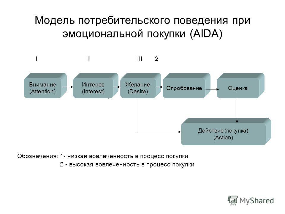 Модель потребительского поведения при эмоциональной покупки (AIDA) I II III 2 1 Обозначения: 1- низкая вовлеченность в процесс покупки 2 - высокая вовлеченность в процесс покупки Внимание (Attention) Интерес (Interest) Желание (Desire) ОпробованиеОце
