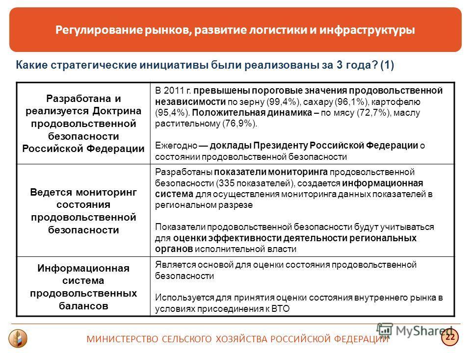 Регулирование рынков, развитие логистики и инфраструктуры МИНИСТЕРСТВО СЕЛЬСКОГО ХОЗЯЙСТВА РОССИЙСКОЙ ФЕДЕРАЦИИ 22 Разработана и реализуется Доктрина продовольственной безопасности Российской Федерации В 2011 г. превышены пороговые значения продоволь
