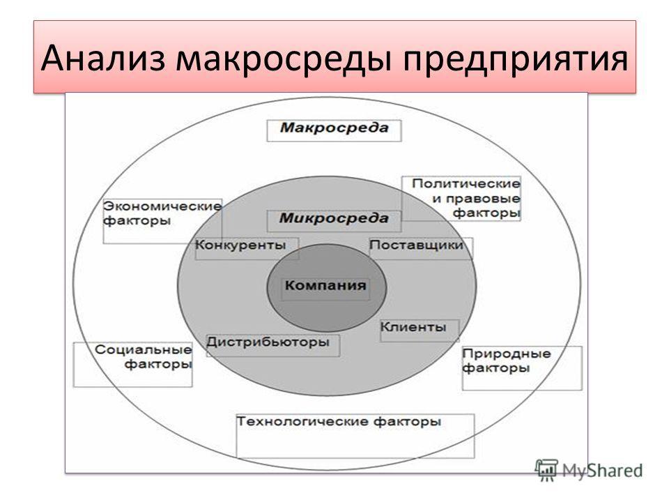Анализ макросреды предприятия
