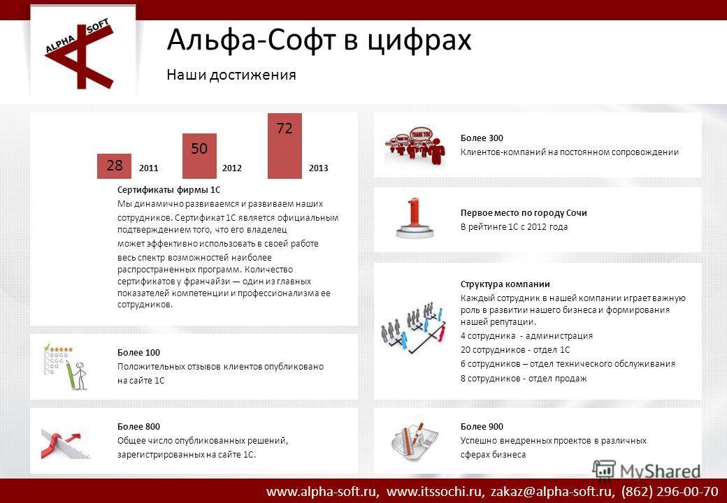www.alpha-soft.ru, www.itssochi.ru, zakaz@alpha-soft.ru, (862) 296-00-70 Сертификаты фирмы 1С Мы динамично развиваемся и развиваем наших сотрудников. Сертификат 1С является официальным подтверждением того, что его владелец может эффективно использова